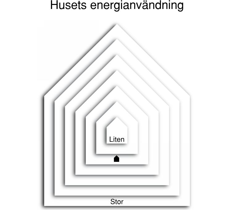 energianvandning